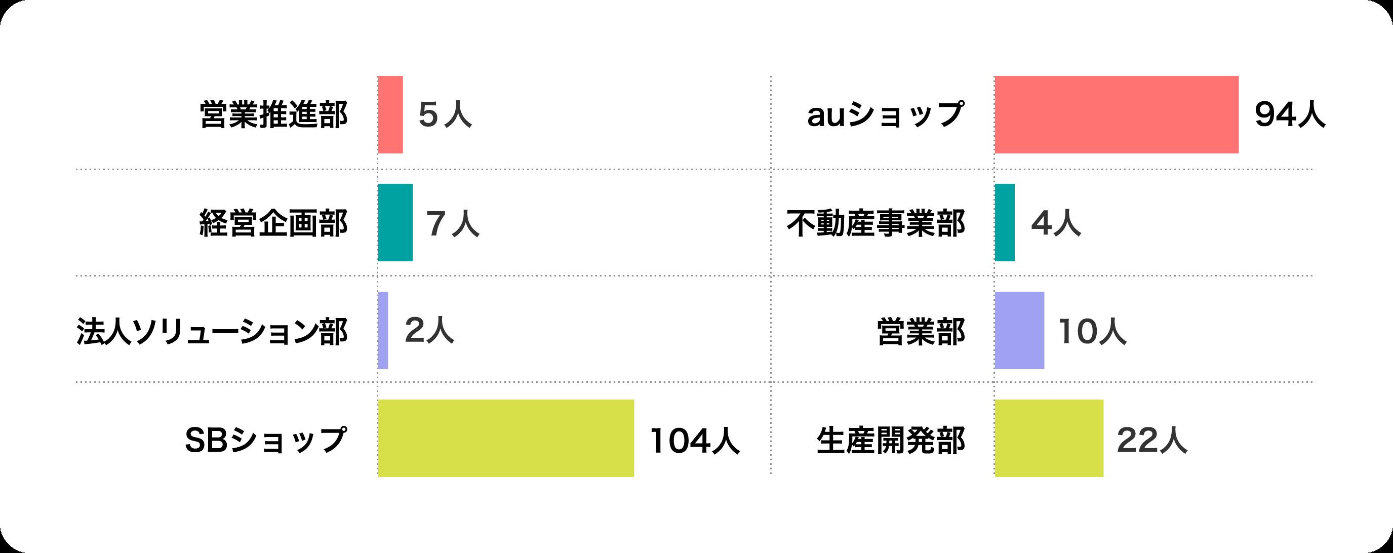 職種別比率のグラフ
