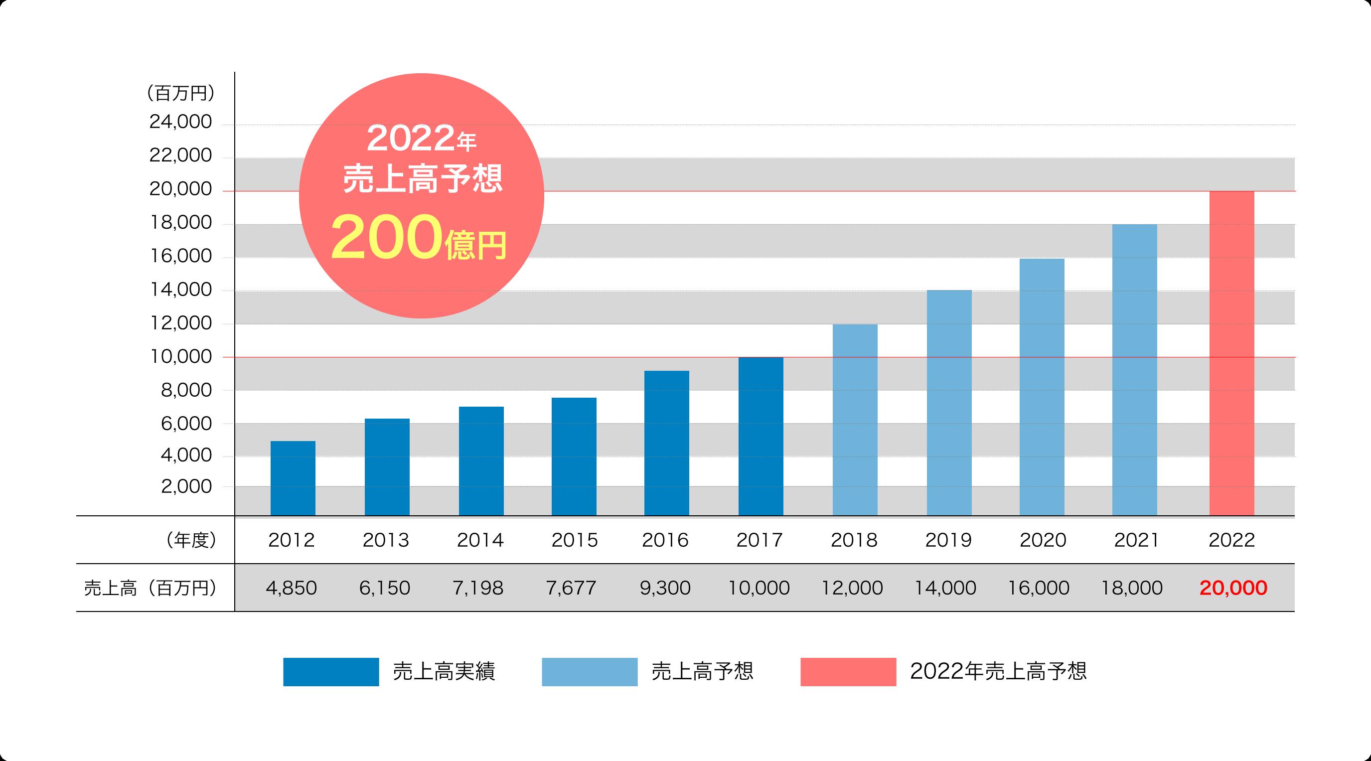 グループ売上高のグラフ